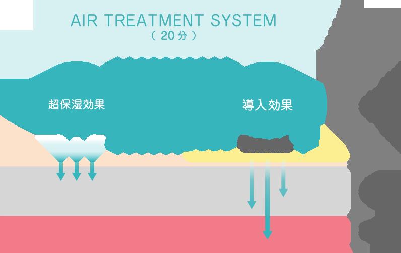 AIR TREATMENT SYSTEM/アイル・トリートメント・システムのしくみ